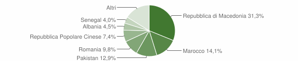 Grafico cittadinanza stranieri - Montelupone 2010