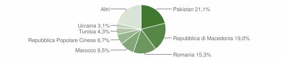 Grafico cittadinanza stranieri - Montelupone 2018