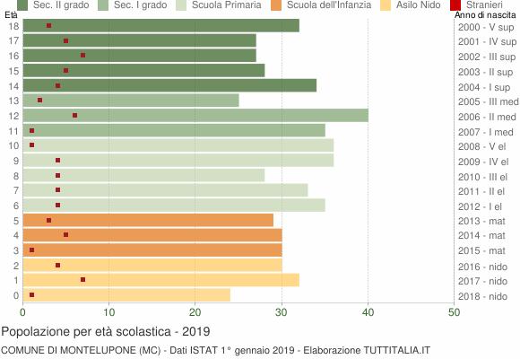 Grafico Popolazione in età scolastica - Montelupone 2019