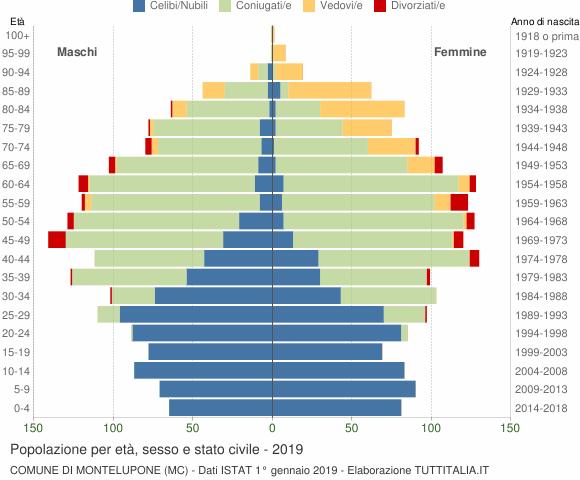 Grafico Popolazione per età, sesso e stato civile Comune di Montelupone (MC)