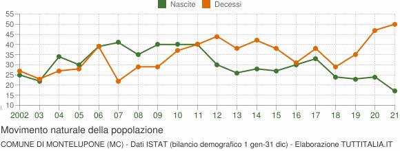 Grafico movimento naturale della popolazione Comune di Montelupone (MC)