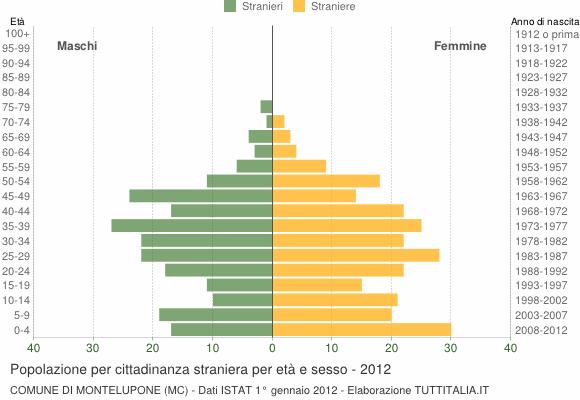 Grafico cittadini stranieri - Montelupone 2012