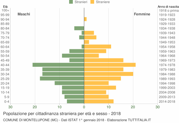 Grafico cittadini stranieri - Montelupone 2018