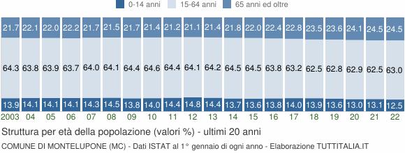 Grafico struttura della popolazione Comune di Montelupone (MC)