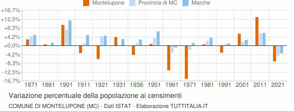 Grafico variazione percentuale della popolazione Comune di Montelupone (MC)