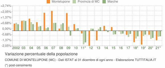 Variazione percentuale della popolazione Comune di Montelupone (MC)