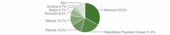 Grafico cittadinanza stranieri - Appignano del Tronto 2014