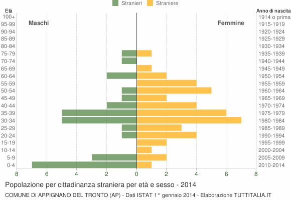 Grafico cittadini stranieri - Appignano del Tronto 2014