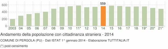Grafico andamento popolazione stranieri Comune di Pergola (PU)