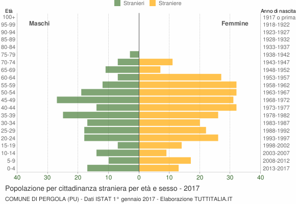 Grafico cittadini stranieri - Pergola 2017