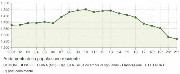 Andamento popolazione Comune di Pieve Torina (MC)