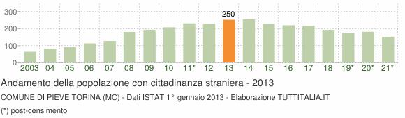 Grafico andamento popolazione stranieri Comune di Pieve Torina (MC)