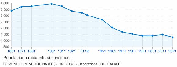 Grafico andamento storico popolazione Comune di Pieve Torina (MC)