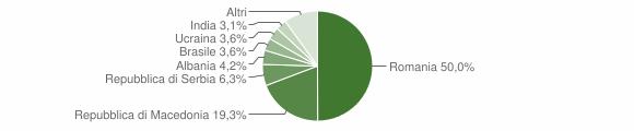 Grafico cittadinanza stranieri - Pieve Torina 2009