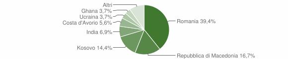 Grafico cittadinanza stranieri - Pieve Torina 2017