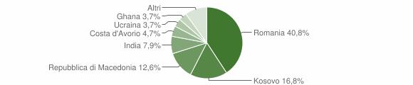 Grafico cittadinanza stranieri - Pieve Torina 2018