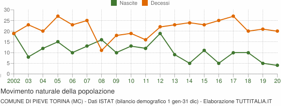 Grafico movimento naturale della popolazione Comune di Pieve Torina (MC)