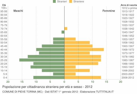 Grafico cittadini stranieri - Pieve Torina 2012