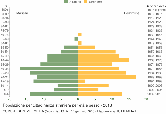 Grafico cittadini stranieri - Pieve Torina 2013