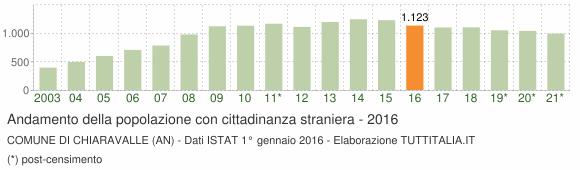 Grafico andamento popolazione stranieri Comune di Chiaravalle (AN)