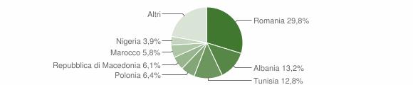 Grafico cittadinanza stranieri - Chiaravalle 2014