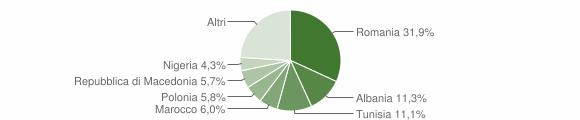 Grafico cittadinanza stranieri - Chiaravalle 2016