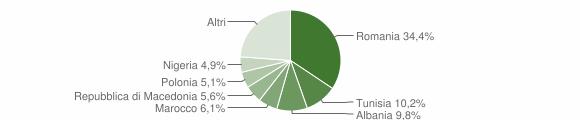 Grafico cittadinanza stranieri - Chiaravalle 2018