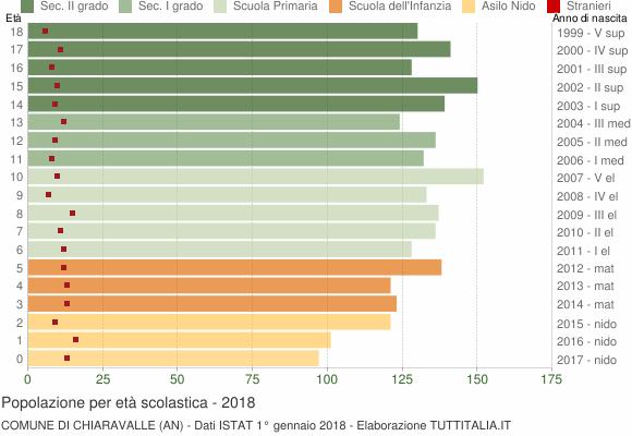 Grafico Popolazione in età scolastica - Chiaravalle 2018