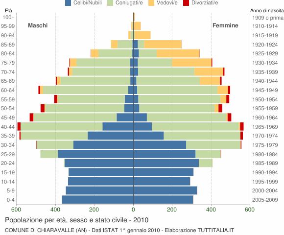 Grafico Popolazione per età, sesso e stato civile Comune di Chiaravalle (AN)