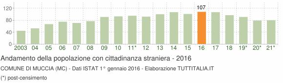Grafico andamento popolazione stranieri Comune di Muccia (MC)