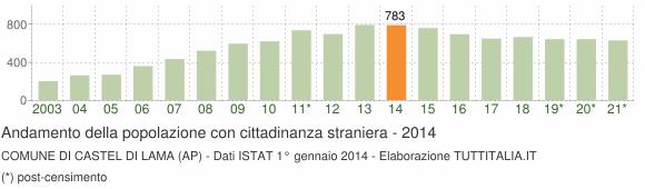 Grafico andamento popolazione stranieri Comune di Castel di Lama (AP)