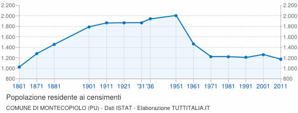 Grafico andamento storico popolazione Comune di Montecopiolo (PU)