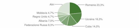 Grafico cittadinanza stranieri - Montecopiolo 2019