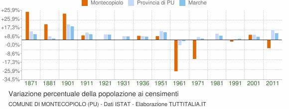 Grafico variazione percentuale della popolazione Comune di Montecopiolo (PU)