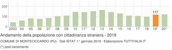 Grafico andamento popolazione stranieri Comune di Monteciccardo (PU)