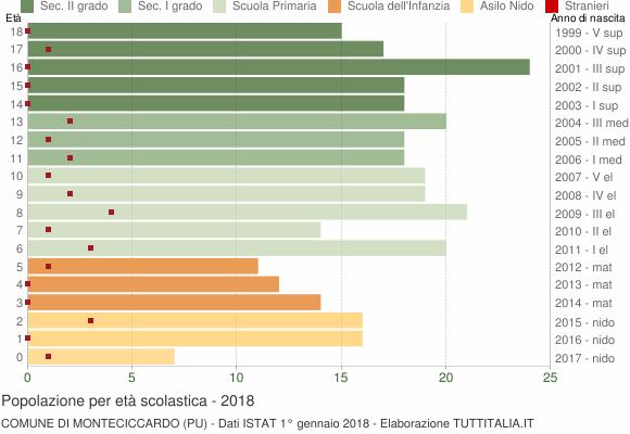 Grafico Popolazione in età scolastica - Monteciccardo 2018
