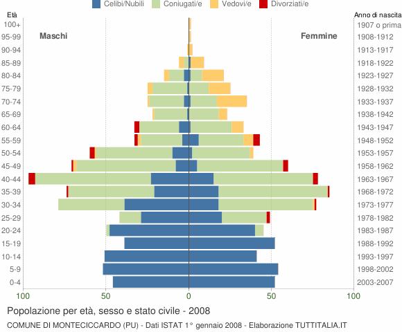 Grafico Popolazione per età, sesso e stato civile Comune di Monteciccardo (PU)
