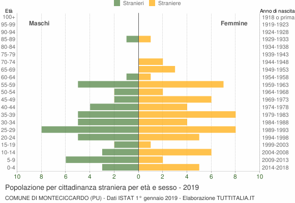Grafico cittadini stranieri - Monteciccardo 2019
