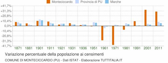 Grafico variazione percentuale della popolazione Comune di Monteciccardo (PU)
