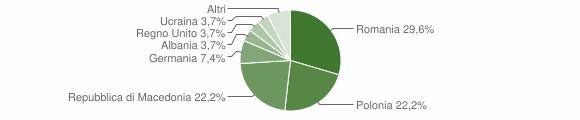 Grafico cittadinanza stranieri - Montegallo 2019