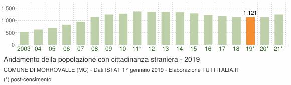 Grafico andamento popolazione stranieri Comune di Morrovalle (MC)