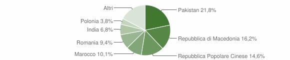 Grafico cittadinanza stranieri - Morrovalle 2011