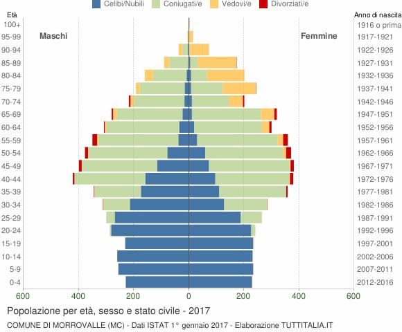 Grafico Popolazione per età, sesso e stato civile Comune di Morrovalle (MC)