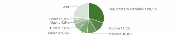 Grafico cittadinanza stranieri - Cerreto d'Esi 2019