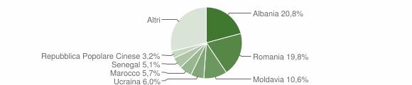 Grafico cittadinanza stranieri - Fano 2019