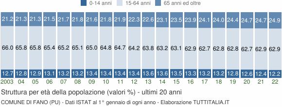 Grafico struttura della popolazione Comune di Fano (PU)