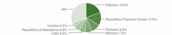 Grafico cittadinanza stranieri - Montecosaro 2018