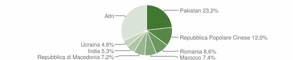 Grafico cittadinanza stranieri - Montecosaro 2019