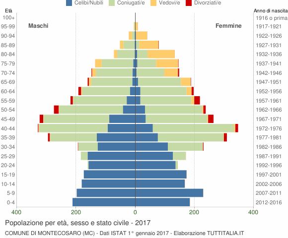 Grafico Popolazione per età, sesso e stato civile Comune di Montecosaro (MC)