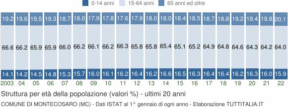 Grafico struttura della popolazione Comune di Montecosaro (MC)